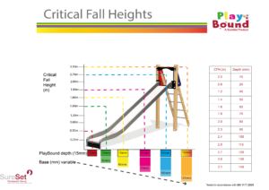 PlayBound Critical Fall Heights